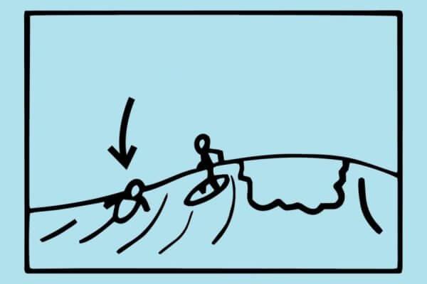 правила серфинга